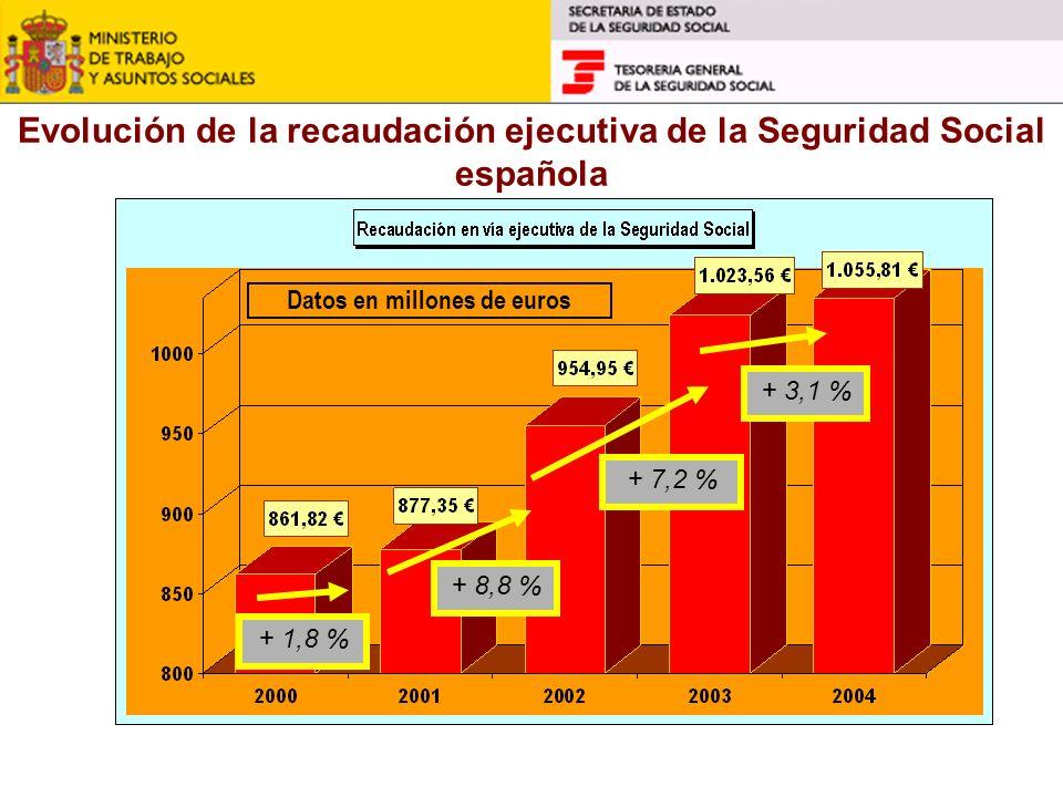 Evolución de la recaudación ejecutiva de la Seguridad Social española