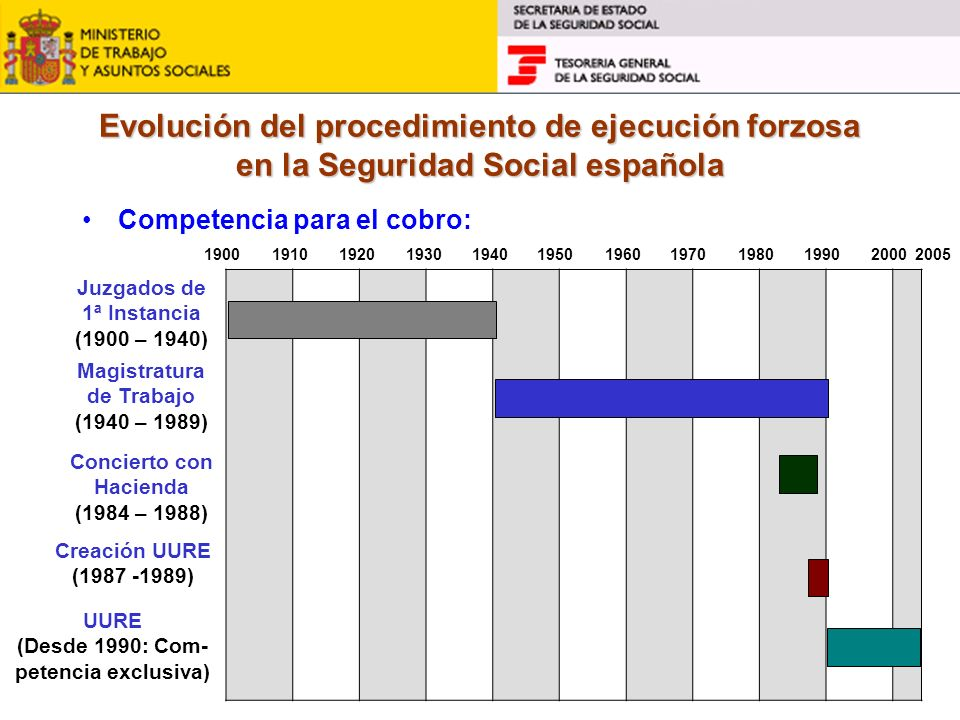 Evolución del procedimiento de ejecución forzosa en la Seguridad Social española