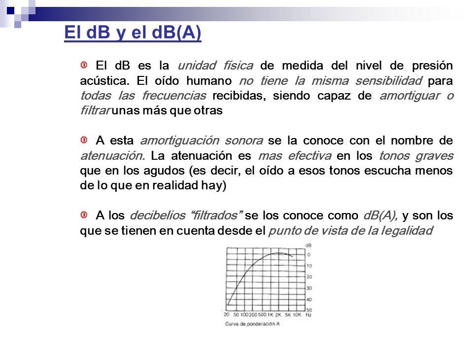 El dB y el dB(A)