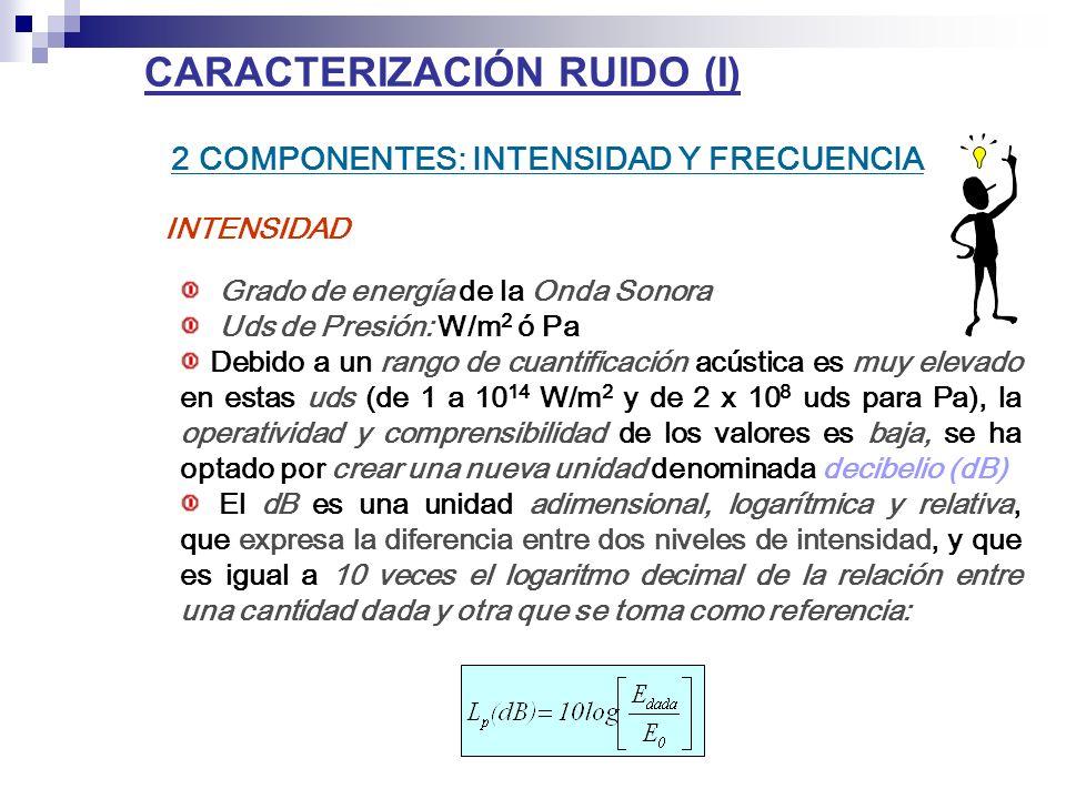 CARACTERIZACIÓN RUIDO (I)