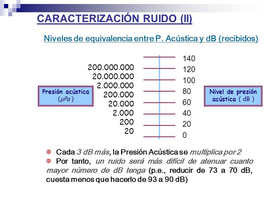 CARACTERIZACIÓN RUIDO (II)