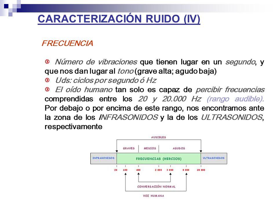 CARACTERIZACIÓN RUIDO (IV)