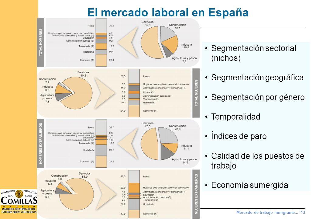 Índice Las potencialidades: la inmigración económica a España