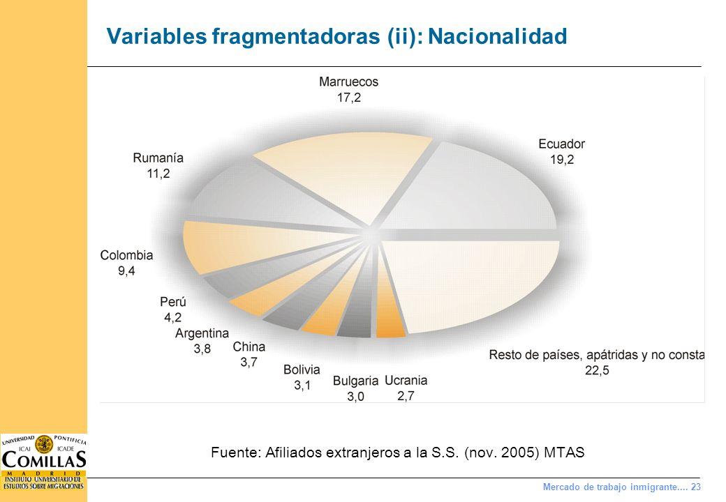 Variables fragmentadoras (ii): Nacionalidad y régimen de cotización