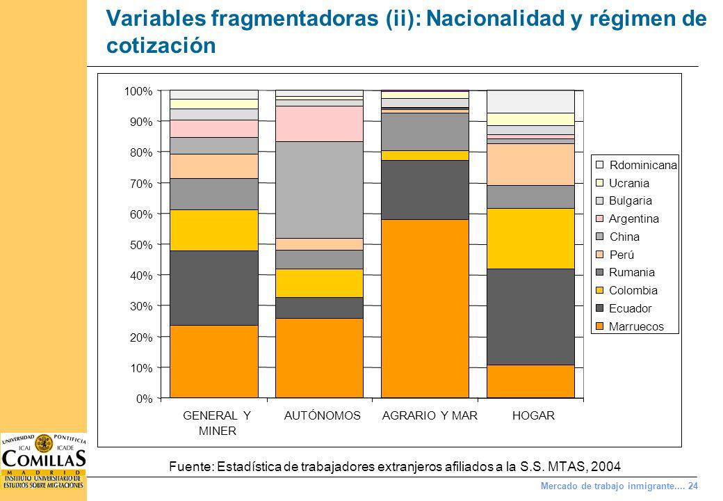 Variables fragmentadoras (iii): sexo (y nacionalidad)
