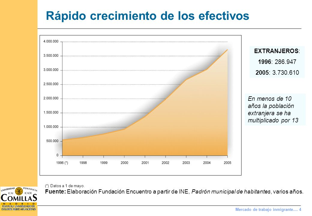 Inmigración económica (i) Joven....