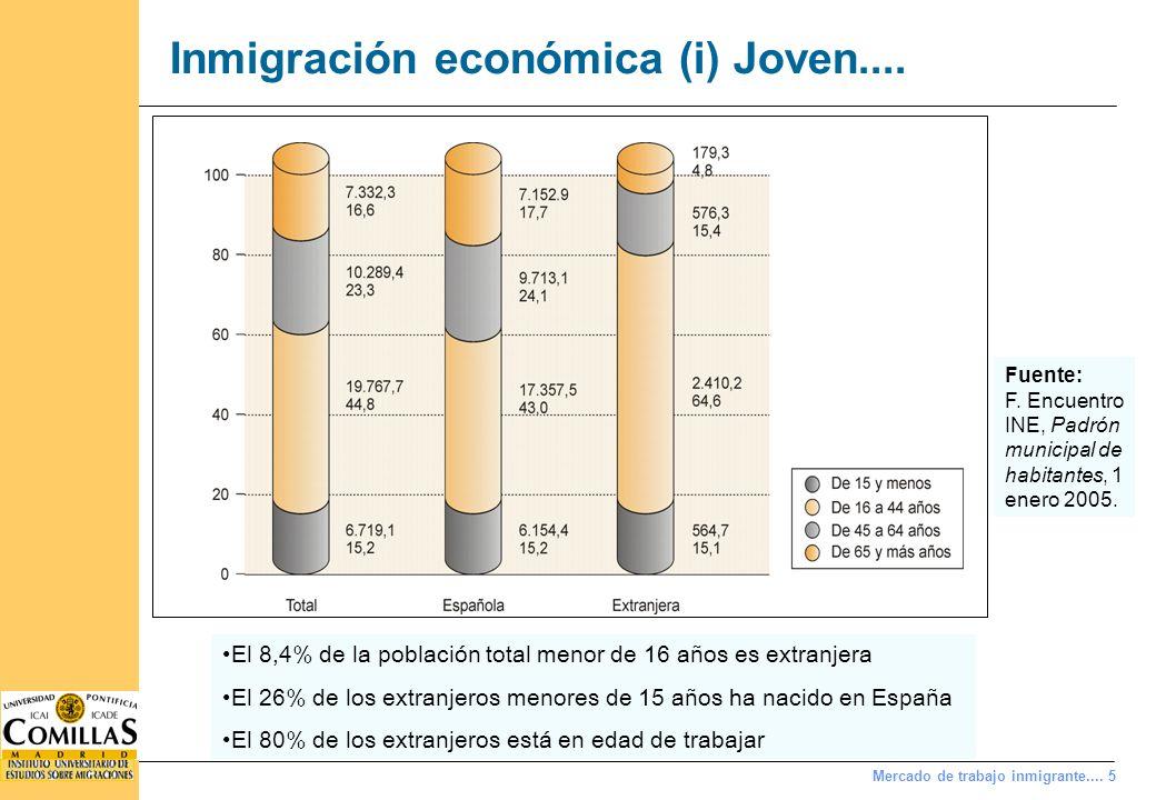 Inmigración económica (i) ...y masculinizada