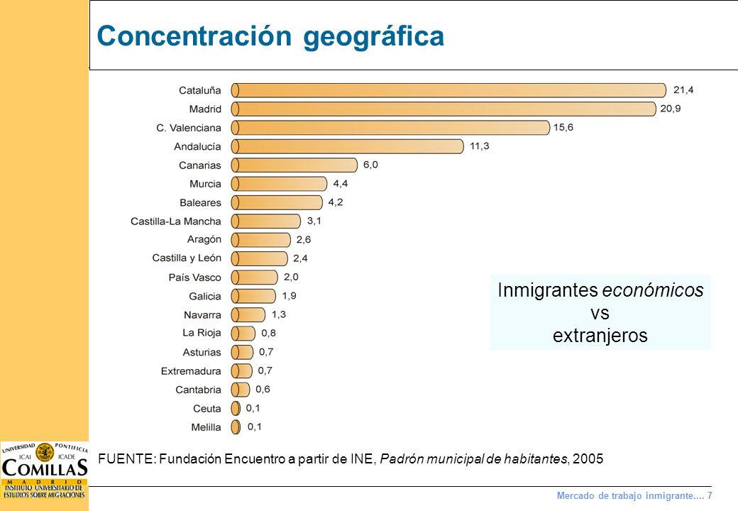 Concentración por nacionalidad
