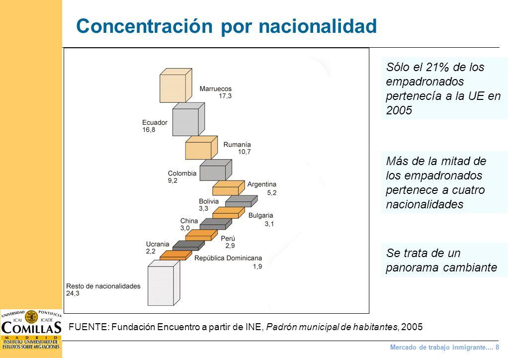 Formación académica Las características formativas de los inmigrantes son muy similares a las de los españoles.