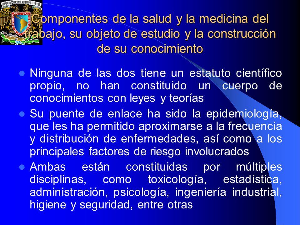 Componentes de la salud y la medicina del trabajo, su objeto de estudio y la construcción de su conocimiento
