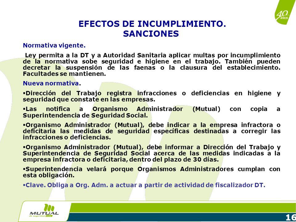 EFECTOS DE INCUMPLIMIENTO. SANCIONES