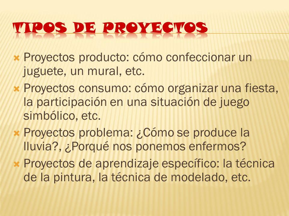 Tipos de proyectos Proyectos producto: cómo confeccionar un juguete, un mural, etc.