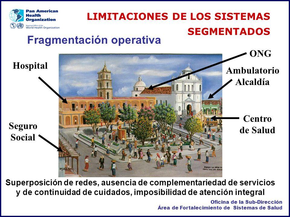 Fragmentación operativa