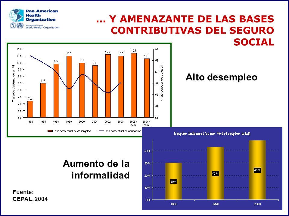 … Y AMENAZANTE DE LAS BASES CONTRIBUTIVAS DEL SEGURO SOCIAL