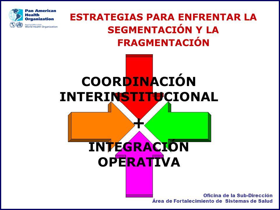 + COORDINACIÓN INTERINSTITUCIONAL INTEGRACIÓN OPERATIVA