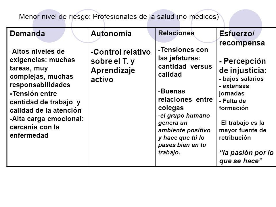 Menor nivel de riesgo: Profesionales de la salud (no médicos)