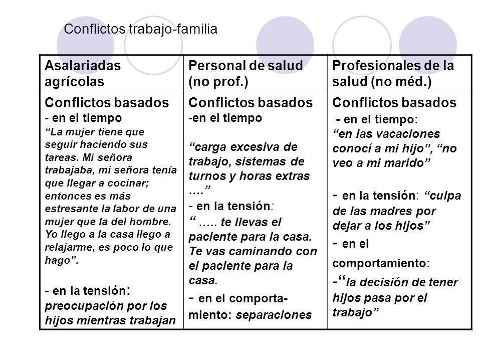 Conflictos trabajo-familia