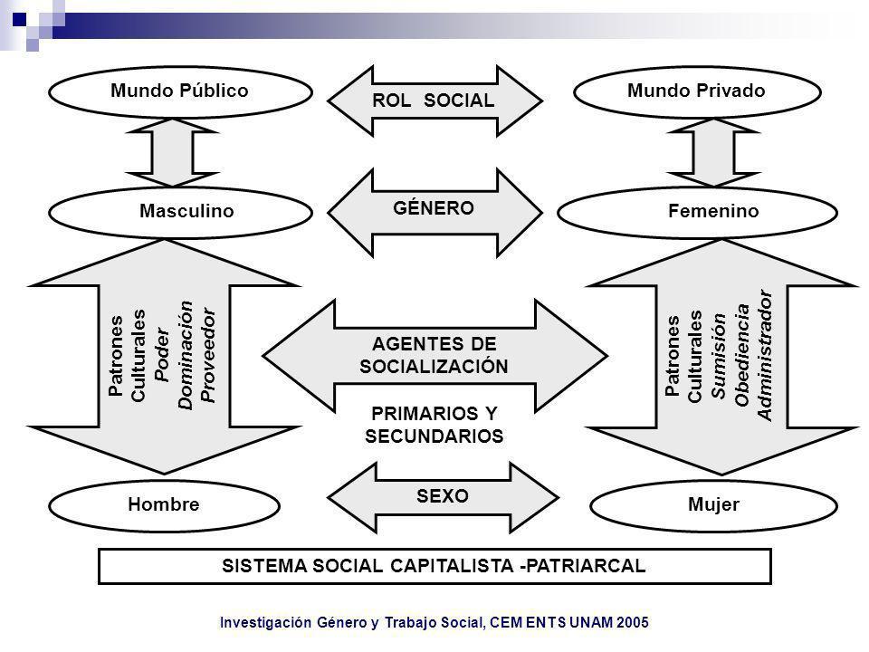 SISTEMA SOCIAL CAPITALISTA -PATRIARCAL Mujer Administrador Obediencia