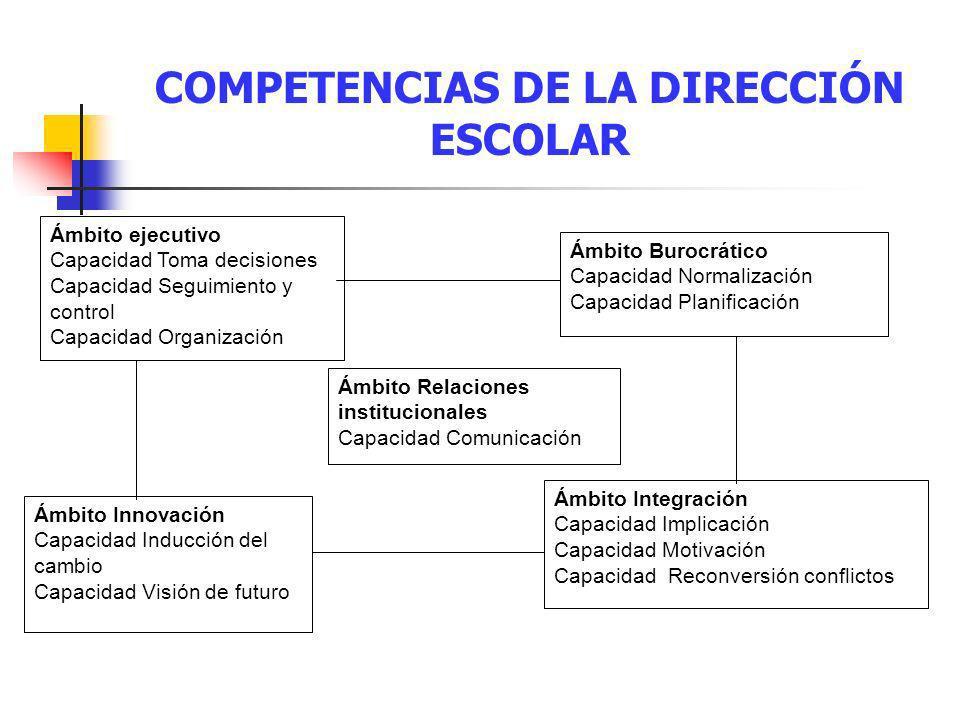 COMPETENCIAS DE LA DIRECCIÓN ESCOLAR