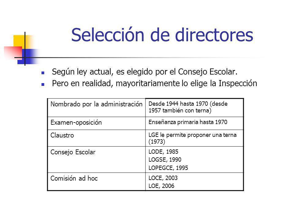 Selección de directores