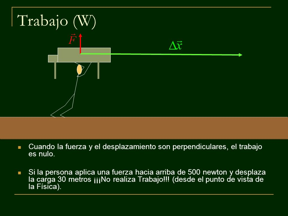 Trabajo (W) Cuando la fuerza y el desplazamiento son perpendiculares, el trabajo es nulo.