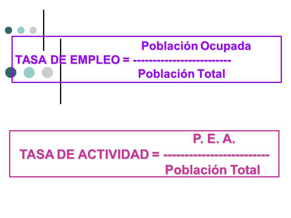 TASA DE ACTIVIDAD = ------------------------- Población Total