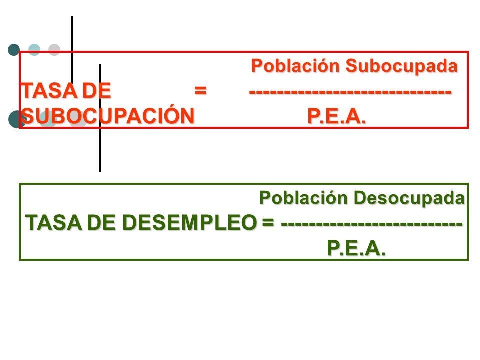Población Subocupada TASA DE = -----------------------------