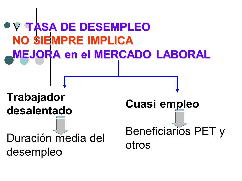 TASA DE DESEMPLEO NO SIEMPRE IMPLICA MEJORA en el MERCADO LABORAL