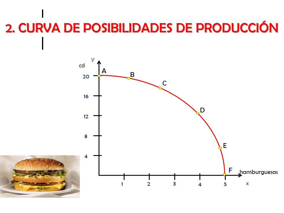 2. CURVA DE POSIBILIDADES DE PRODUCCIÓN