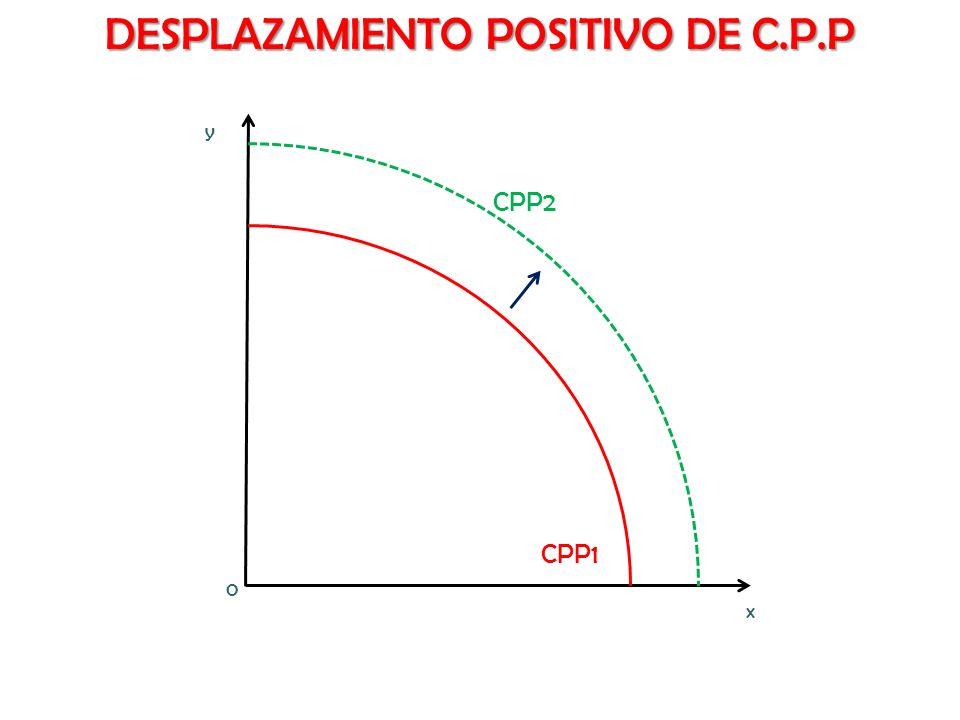 DESPLAZAMIENTO POSITIVO DE C.P.P