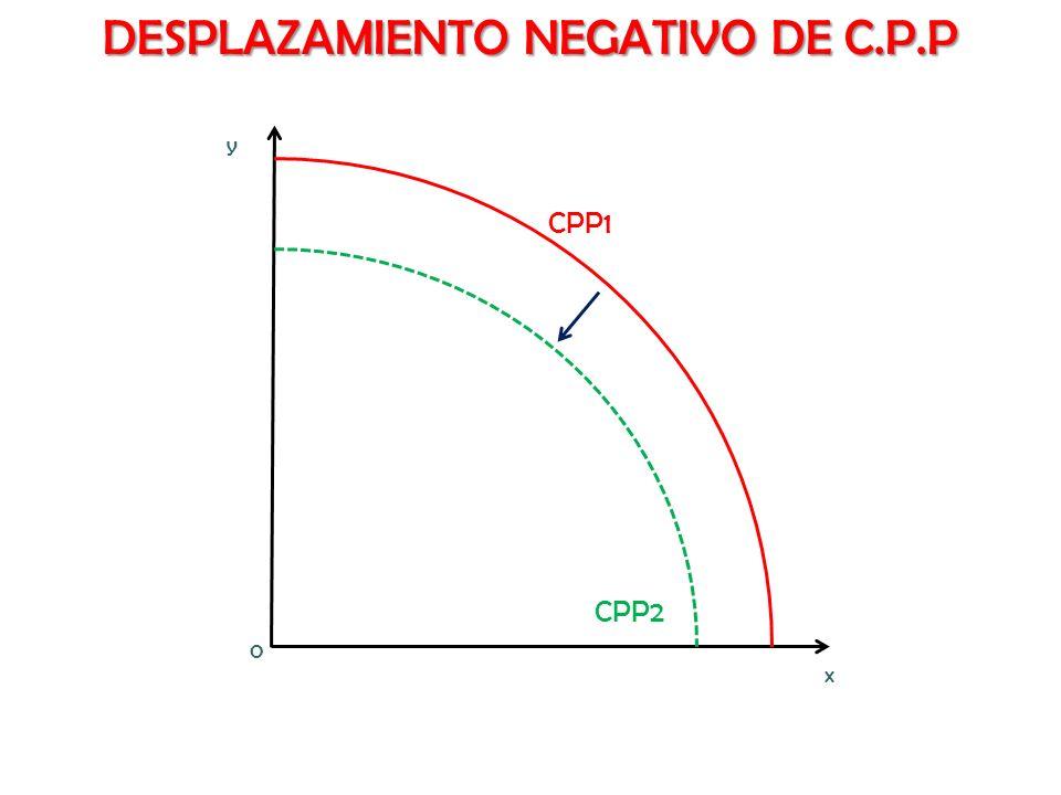DESPLAZAMIENTO NEGATIVO DE C.P.P