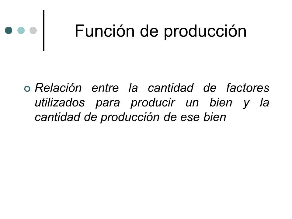 Función de producción Relación entre la cantidad de factores utilizados para producir un bien y la cantidad de producción de ese bien.