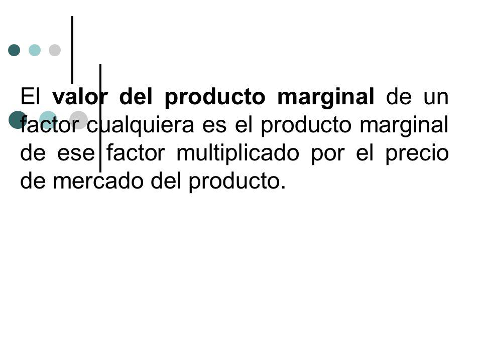 El valor del producto marginal de un factor cualquiera es el producto marginal de ese factor multiplicado por el precio de mercado del producto.