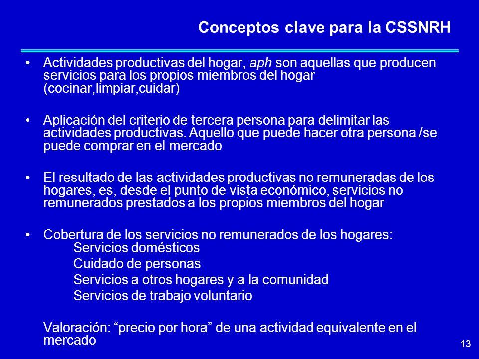 Conceptos clave para la CSSNRH