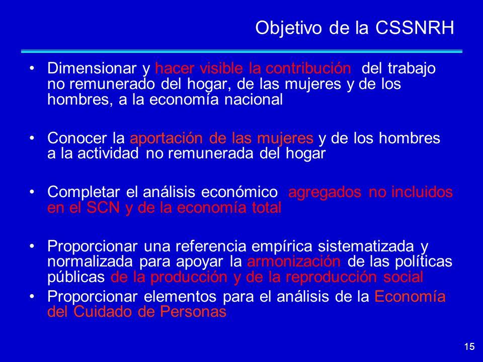 Objetivo de la CSSNRH