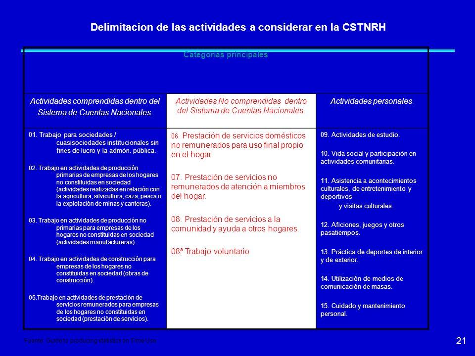 Delimitacion de las actividades a considerar en la CSTNRH
