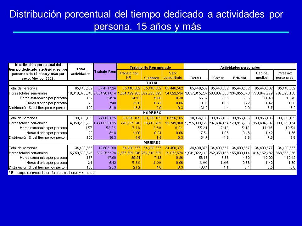 Distribución porcentual del tiempo dedicado a actividades por
