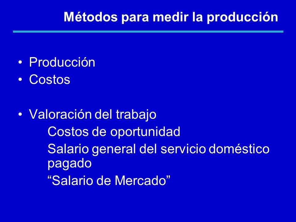 Métodos para medir la producción