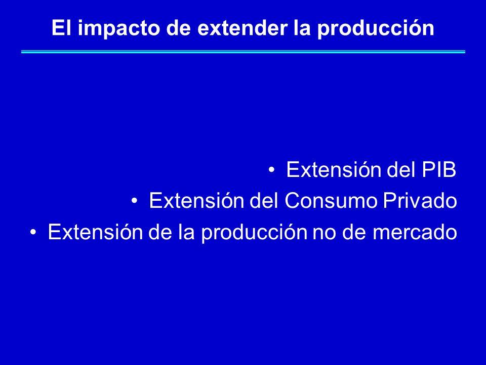 El impacto de extender la producción
