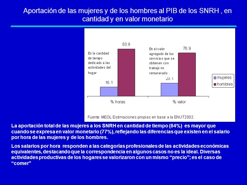 Aportación de las mujeres y de los hombres al PIB de los SNRH , en cantidad y en valor monetario