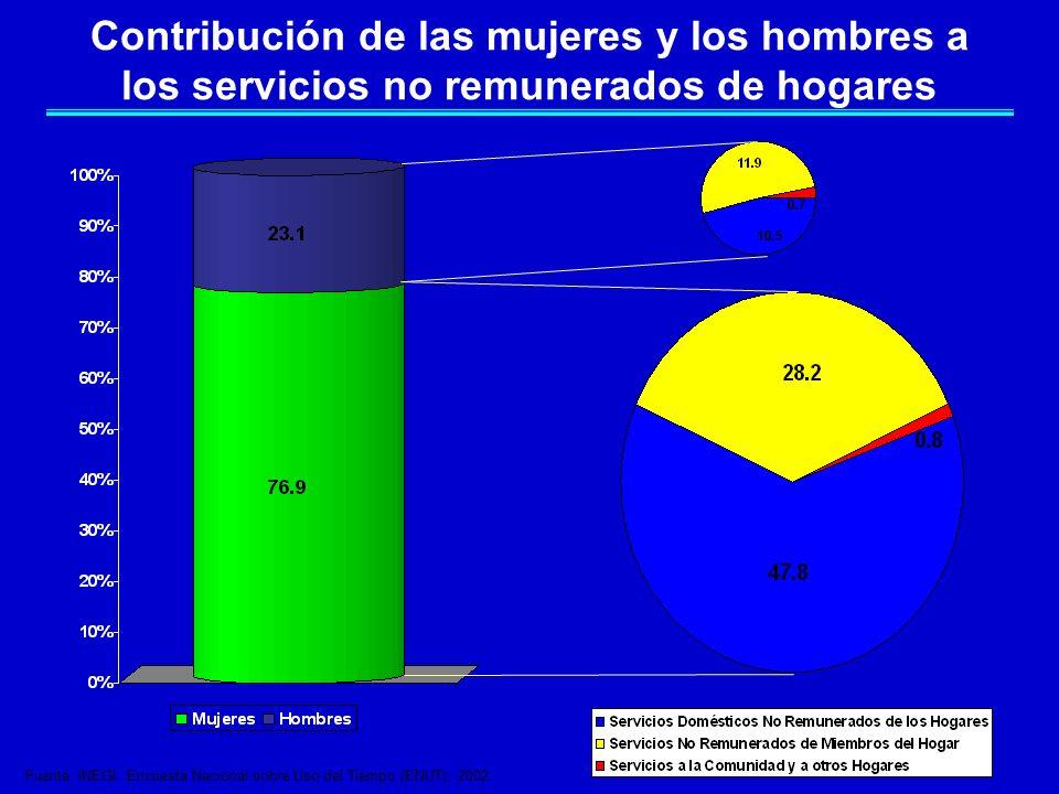 Contribución de las mujeres y los hombres a los servicios no remunerados de hogares
