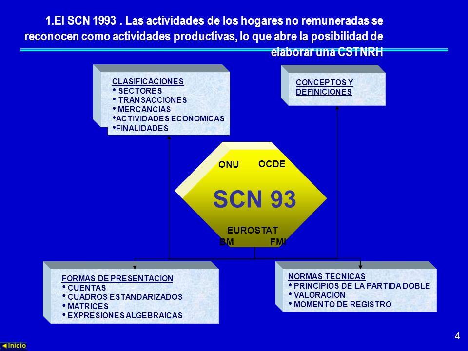 1.El SCN 1993 . Las actividades de los hogares no remuneradas se reconocen como actividades productivas, lo que abre la posibilidad de elaborar una CSTNRH
