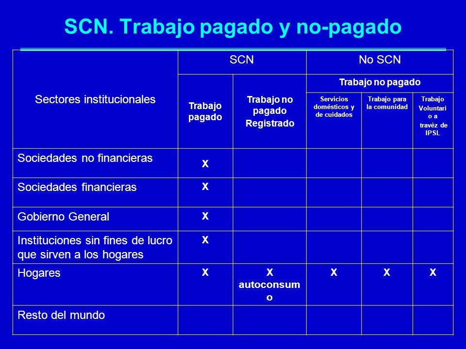 SCN. Trabajo pagado y no-pagado