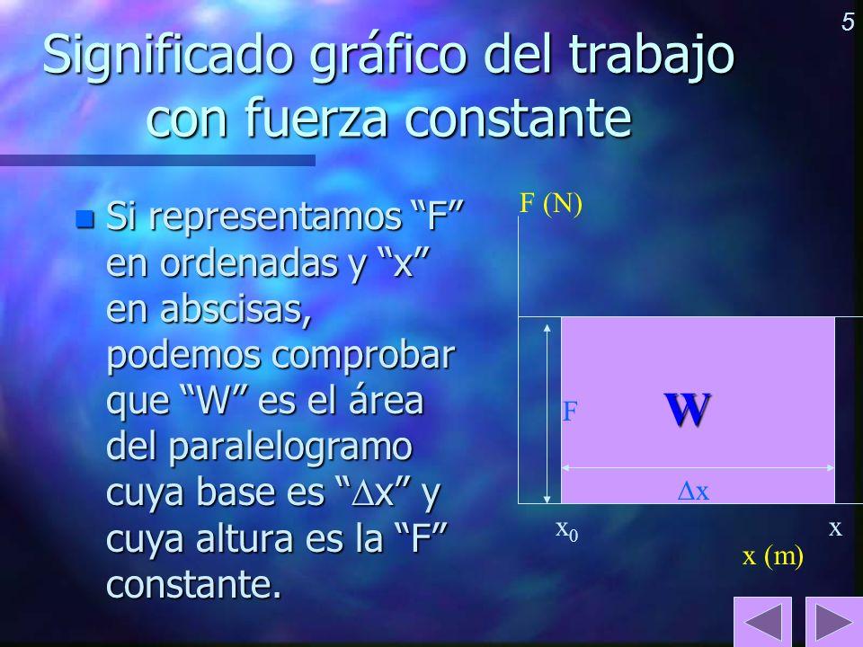 Significado gráfico del trabajo con fuerza constante