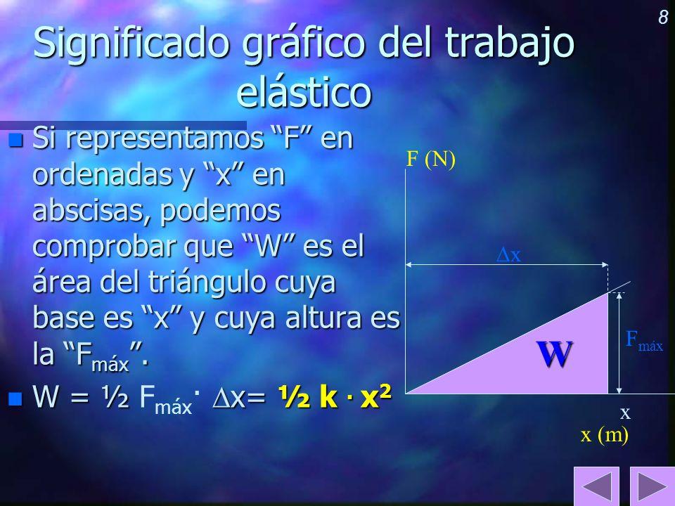 Significado gráfico del trabajo elástico