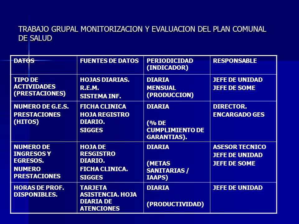 TRABAJO GRUPAL MONITORIZACION Y EVALUACION DEL PLAN COMUNAL DE SALUD