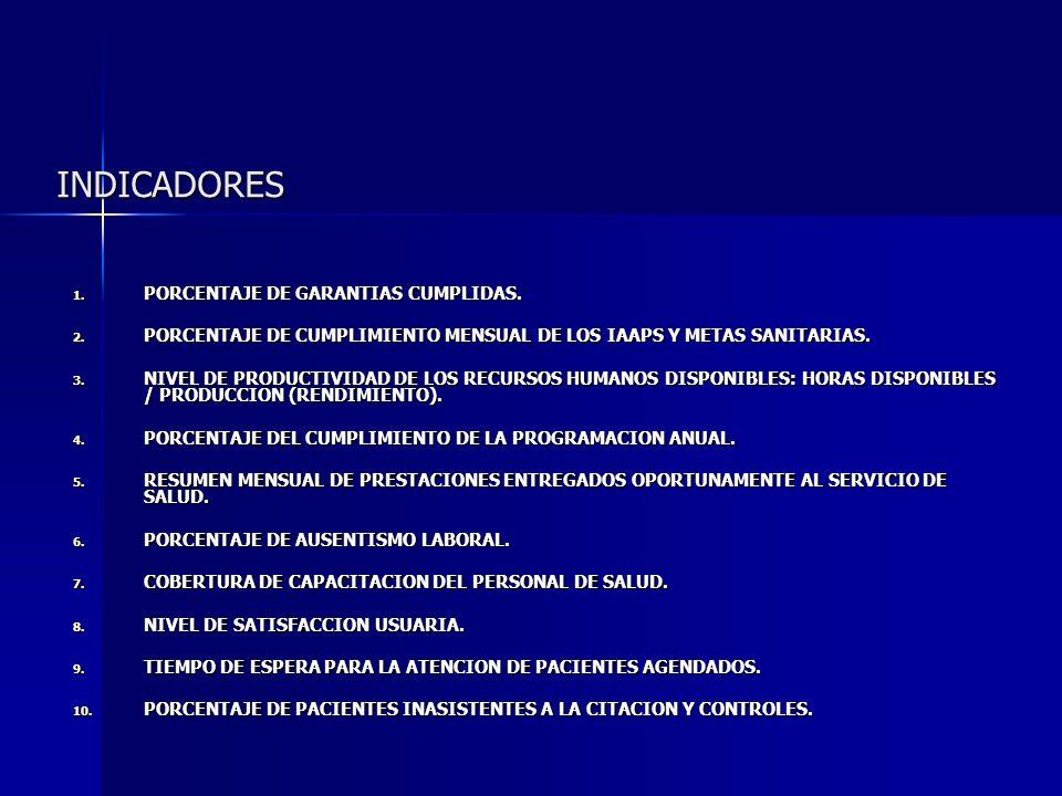 INDICADORES PORCENTAJE DE GARANTIAS CUMPLIDAS.