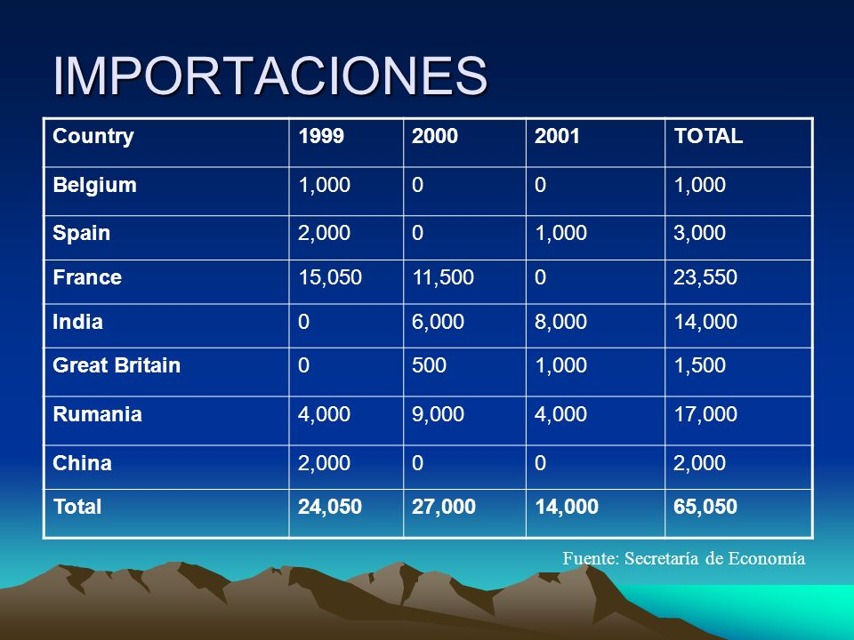 IMPORTACIONES Country 1999 2000 2001 TOTAL Belgium 1,000 Spain 2,000
