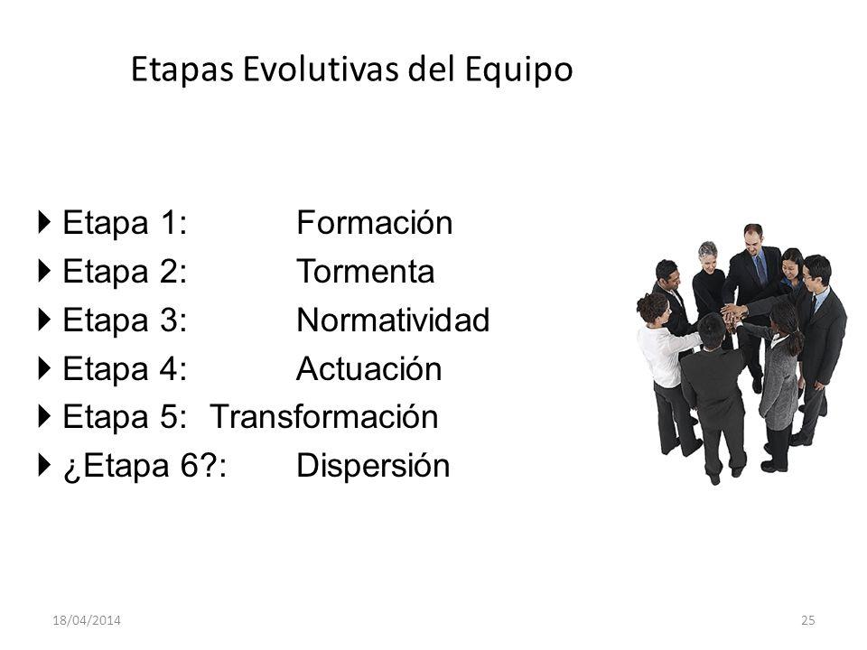 Etapas Evolutivas del Equipo
