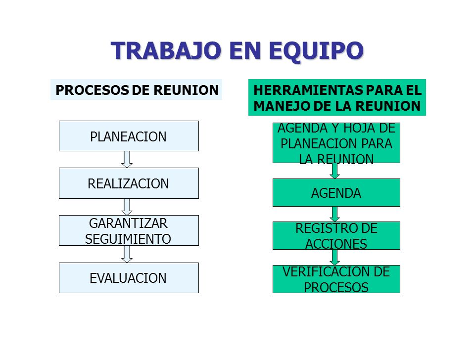 TRABAJO EN EQUIPO PLANEACION REALIZACION GARANTIZAR SEGUIMIENTO